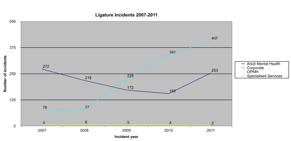 lig incidents